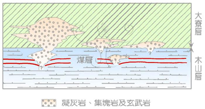 * 圖說:圖6.臺灣北部中新世下部火山岩與沈積岩之關係示意圖* 作者:莊文星