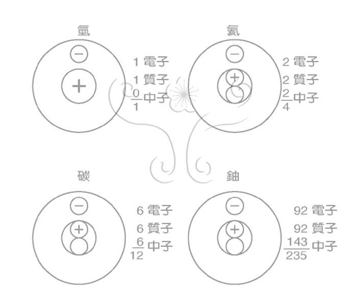 Sr)四種同位素,其中部分的鍶-87來自於銣-87蛻變產生。因此在利用銣-鍶法定年分析前必須明瞭這些礦物中其原始鍶-87的含量。   當一岩石生成時,它將含有銣-87,鍶-87和鍶-86就如同含有銣和鍶的其他同位素一樣。當這岩石保持在一個封閉系統,再也沒有其他的物質進出的話,那銣-87將逐漸遞減,鍶-87則逐漸增加,而鍶-86非為放射性核種永遠保持定值。由分析銣-87和鍶-87的變化情形,配合半衰期常數,就可求得岩石或礦物生成之年齡。   一般銣-鍶法定年最常用的就是等年線法(圖9),它的優點為可去除礦物
