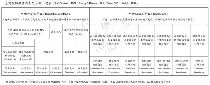 * 圖說:臺灣生物礁區石灰岩分類一覽表* 作者:王士偉* 智財權:國立自然科學博物館